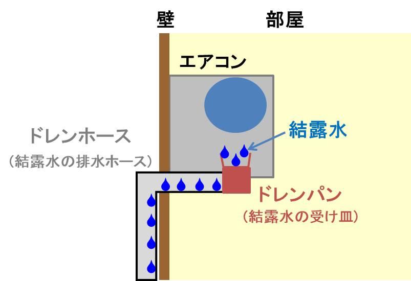 エアコンが部屋の水分を奪うことで絶対湿度が低下