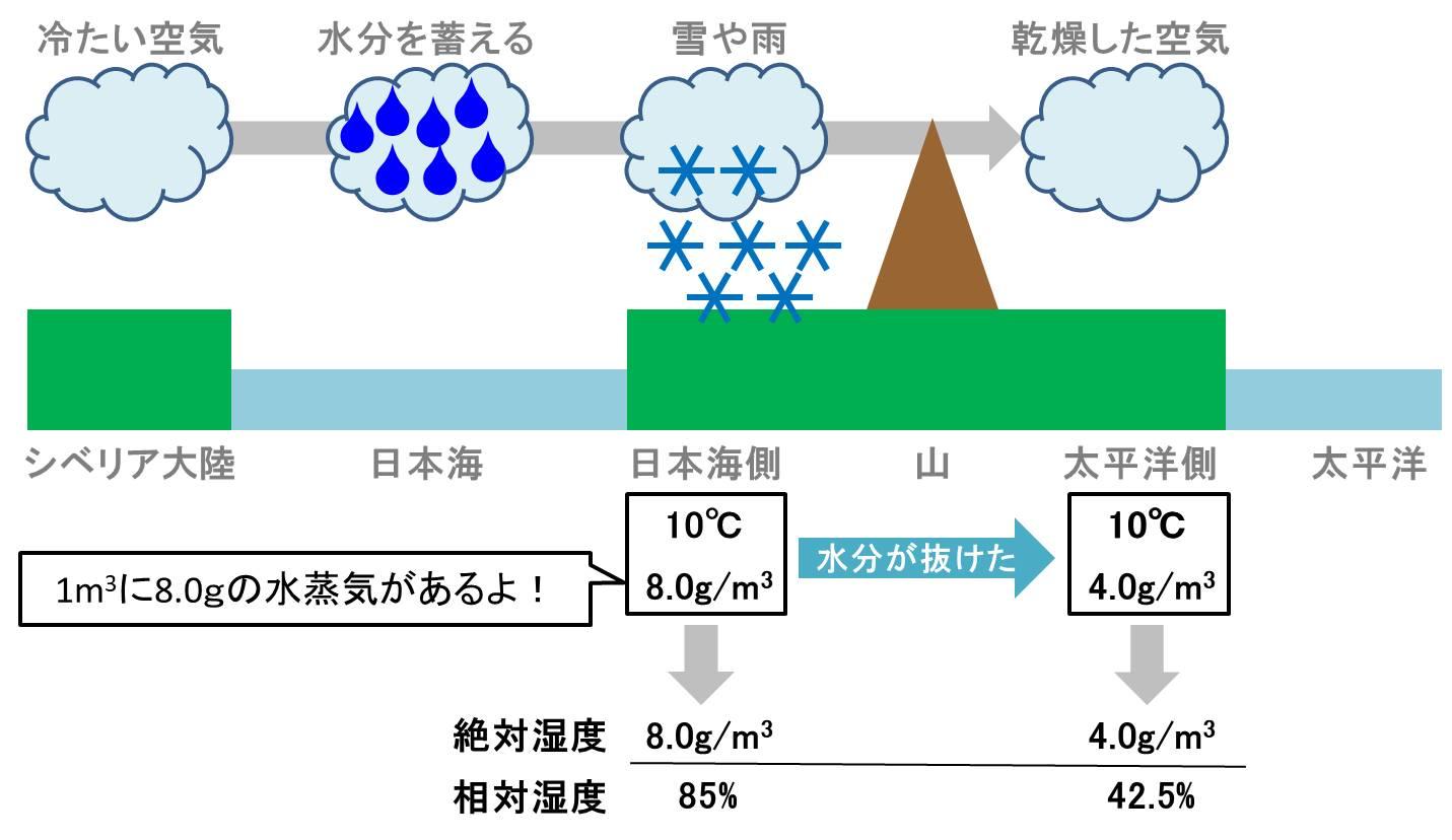 日本の地形が影響し、太平洋側では絶対湿度が低下