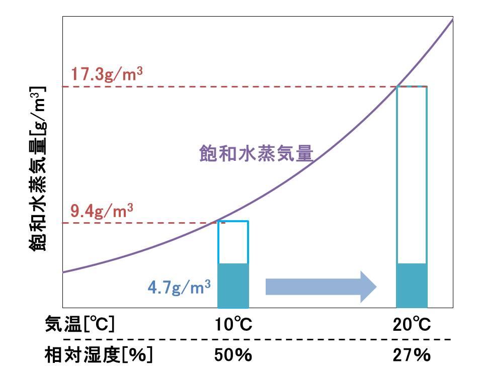 暖房で部屋を暖めることで相対湿度が低下するから