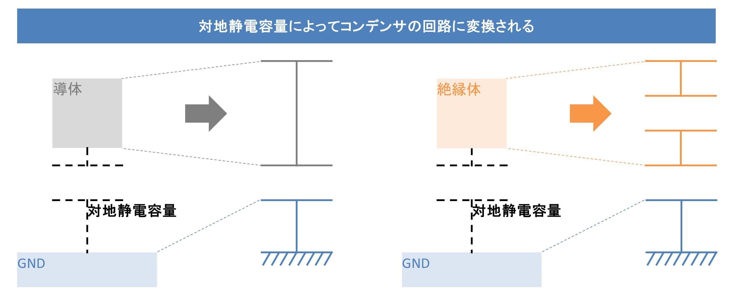 対地静電容量というコンデンサ
