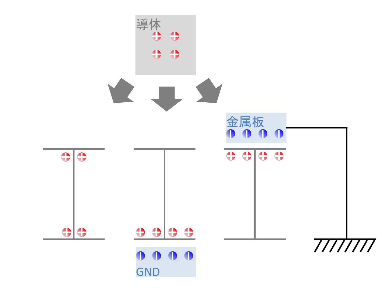 導体と絶縁体の電荷状態02
