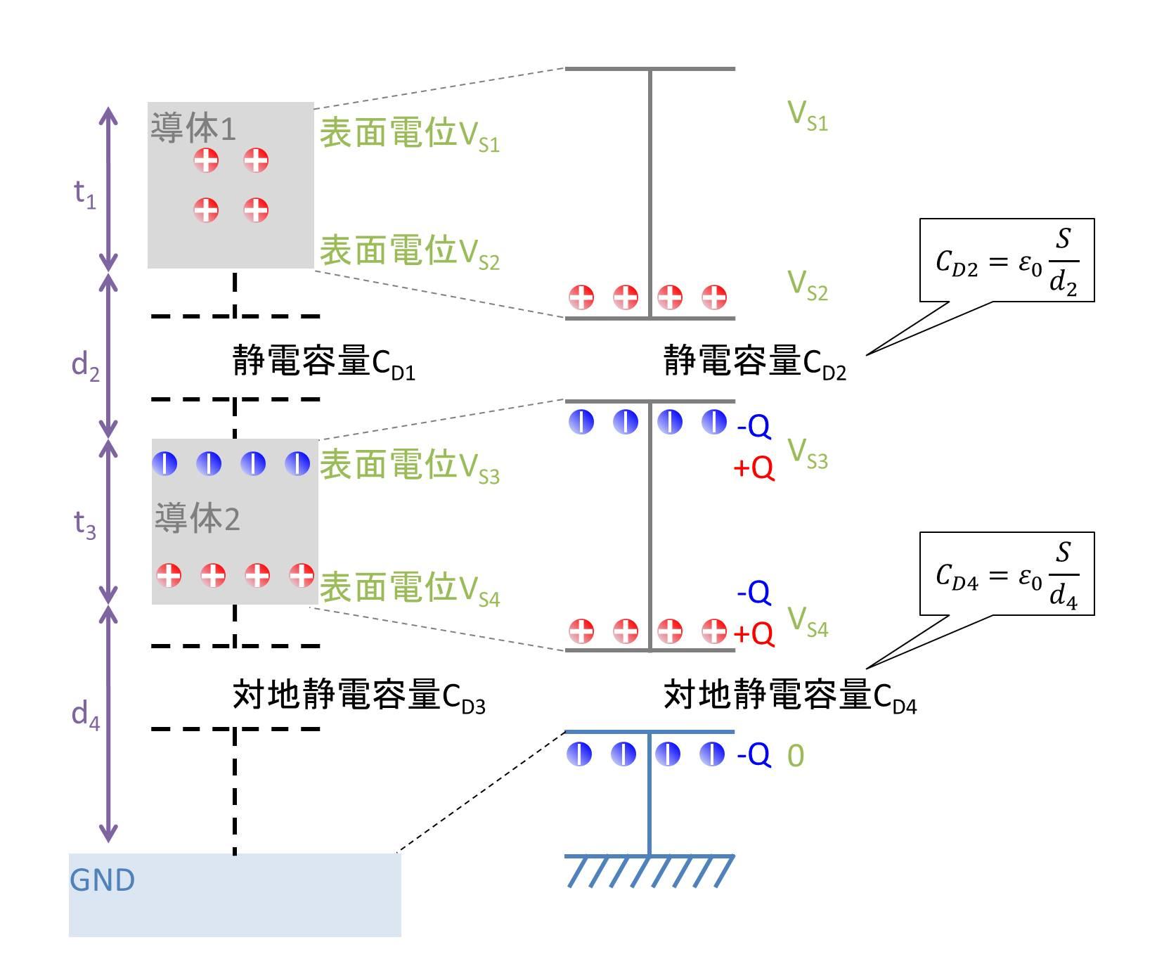 帯電導体→導体→GNDの場合01