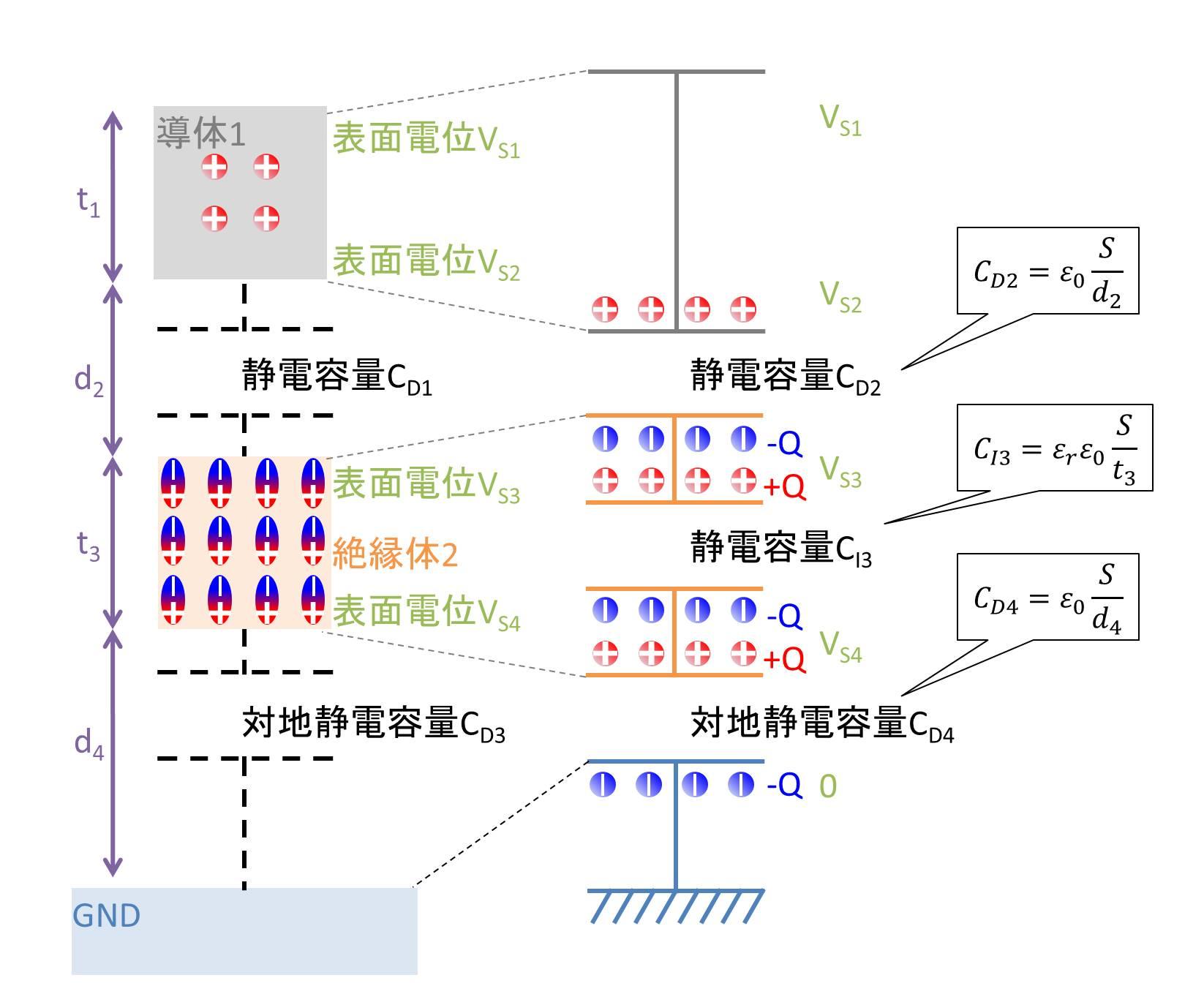 帯電導体→絶縁体→GNDの場合01