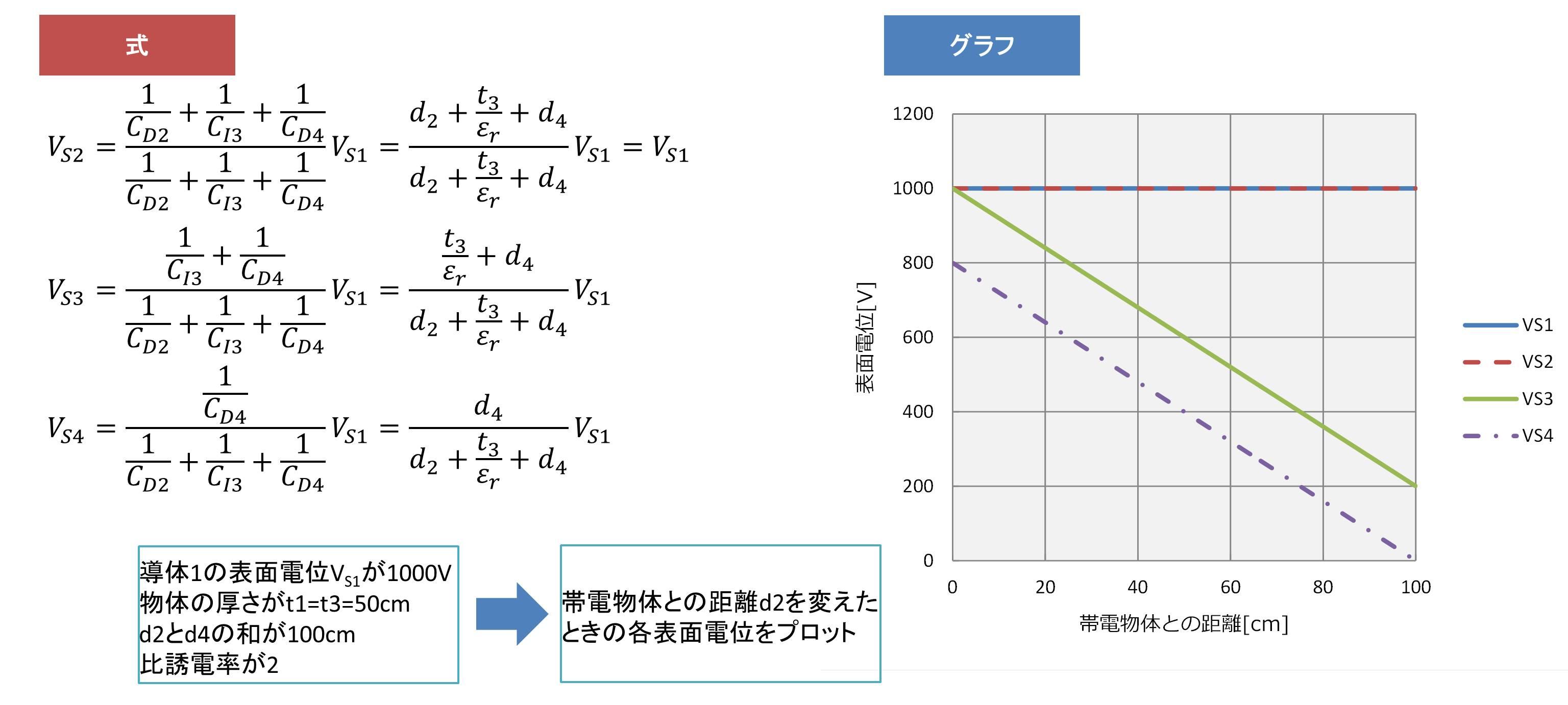 帯電導体→絶縁体→GNDの場合02