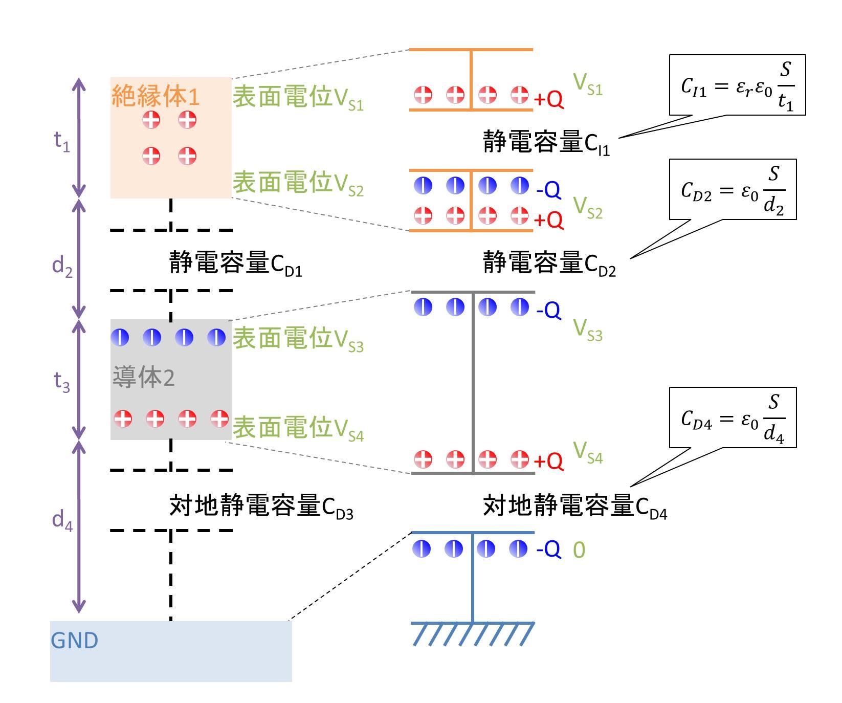 帯電絶縁体→導体→GNDの場合01