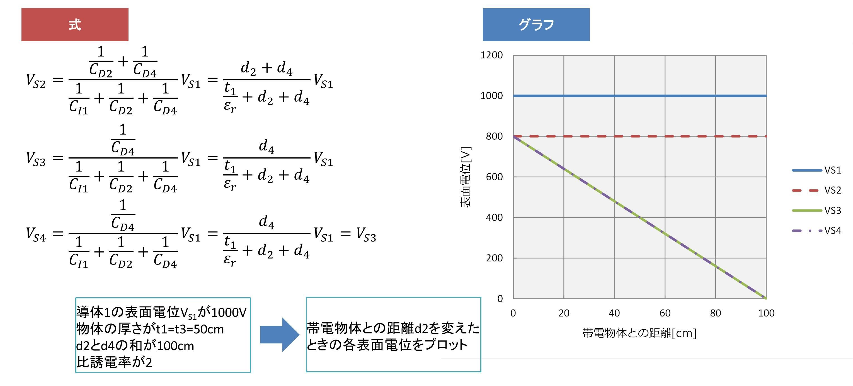 帯電絶縁体→導体→GNDの場合02