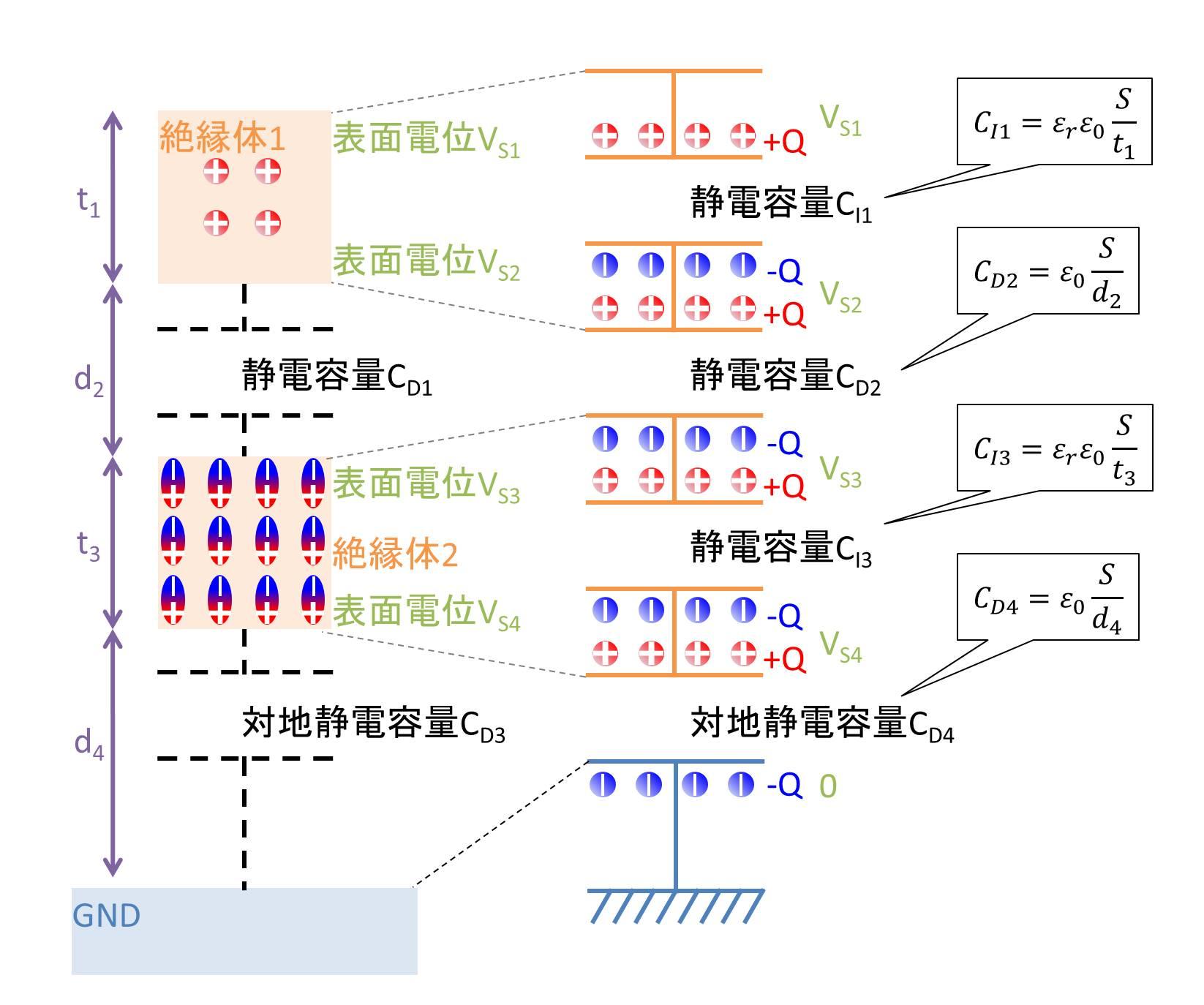 帯電絶縁体→絶縁体→GNDの場合01