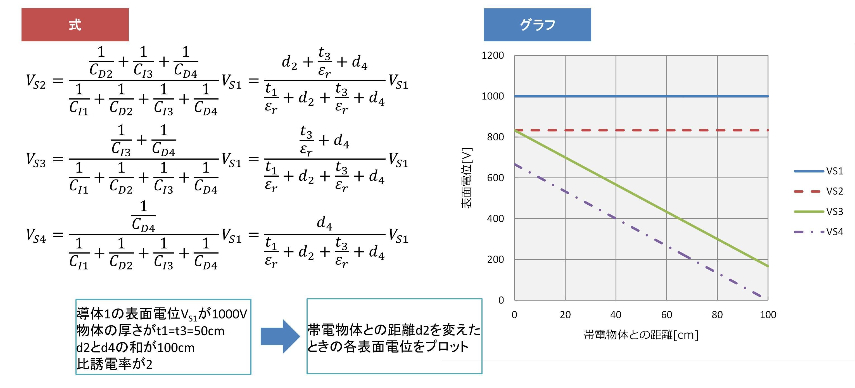 帯電絶縁体→絶縁体→GNDの場合02