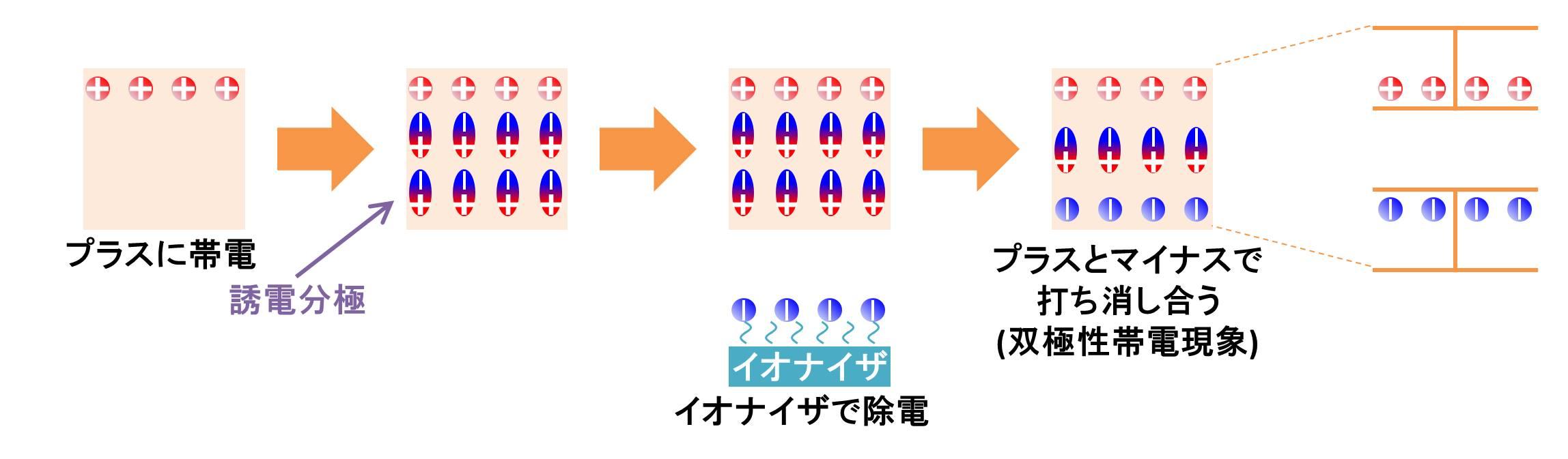 絶縁体はコンデンサを構成する