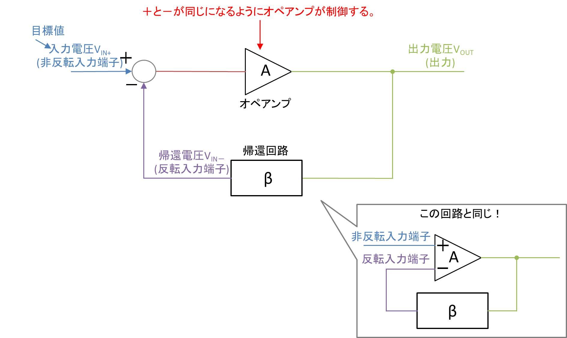 オペアンプを使用したフィードバック回路