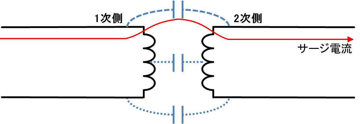 サージ電流を通しやすい