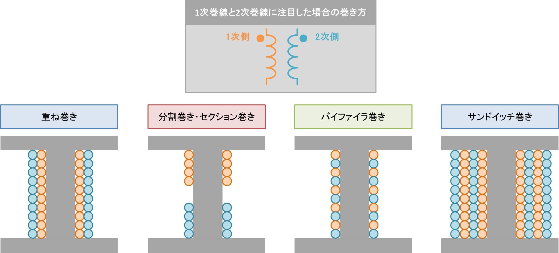 トランスの1次巻線と2次巻線に注目した場合の巻き方