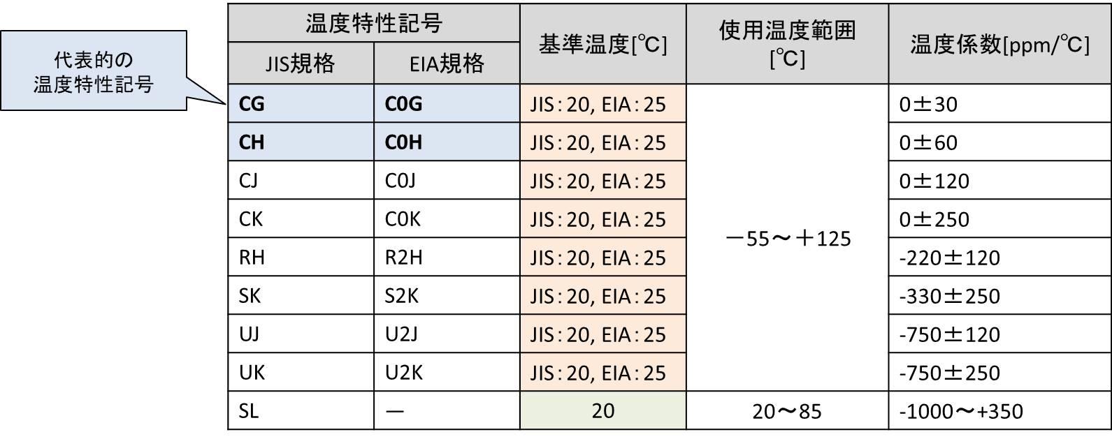 低誘電率系(Class1) セラミックコンデンサ