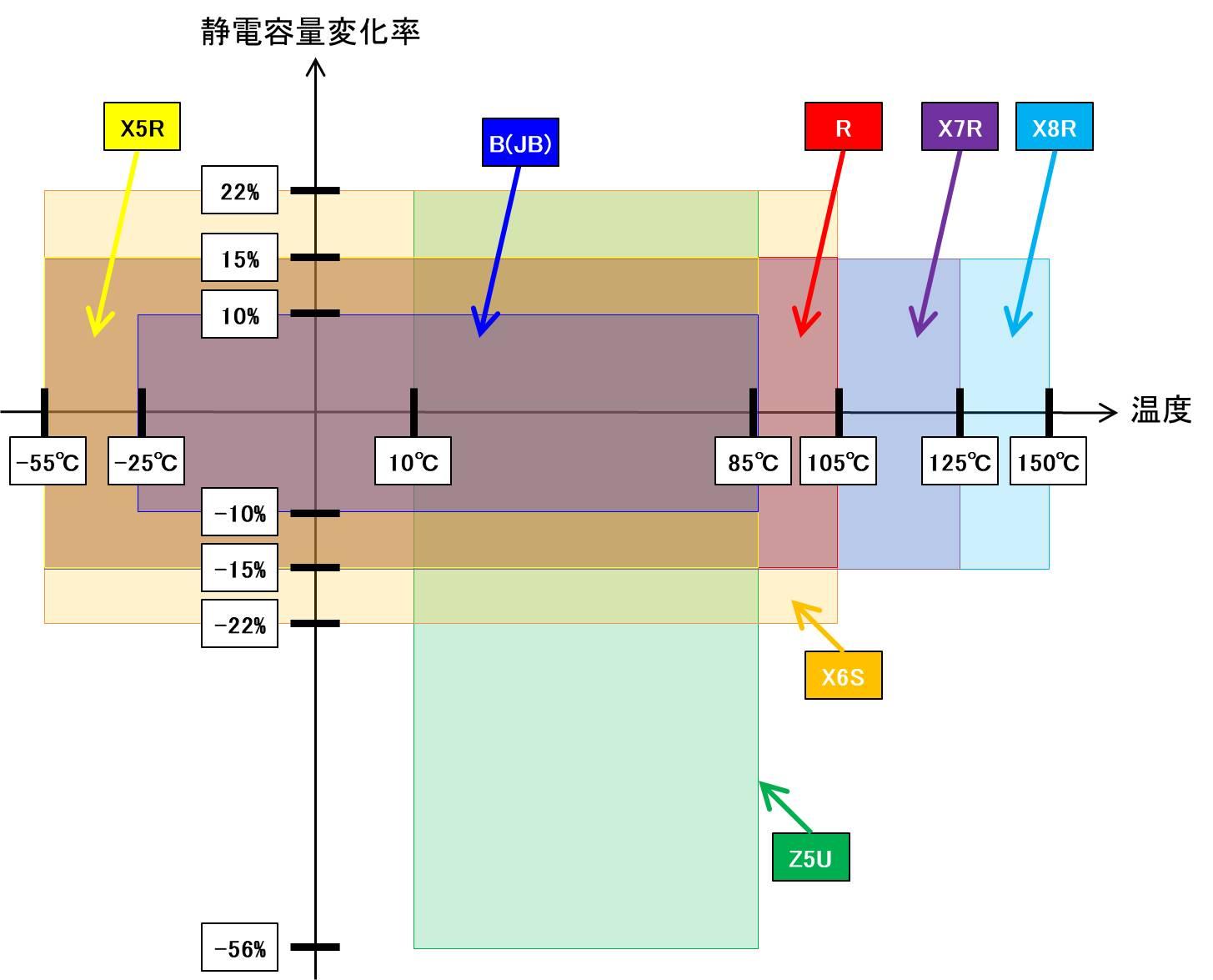 横軸に温度、縦軸に静電容量変化率の範囲を示した結果
