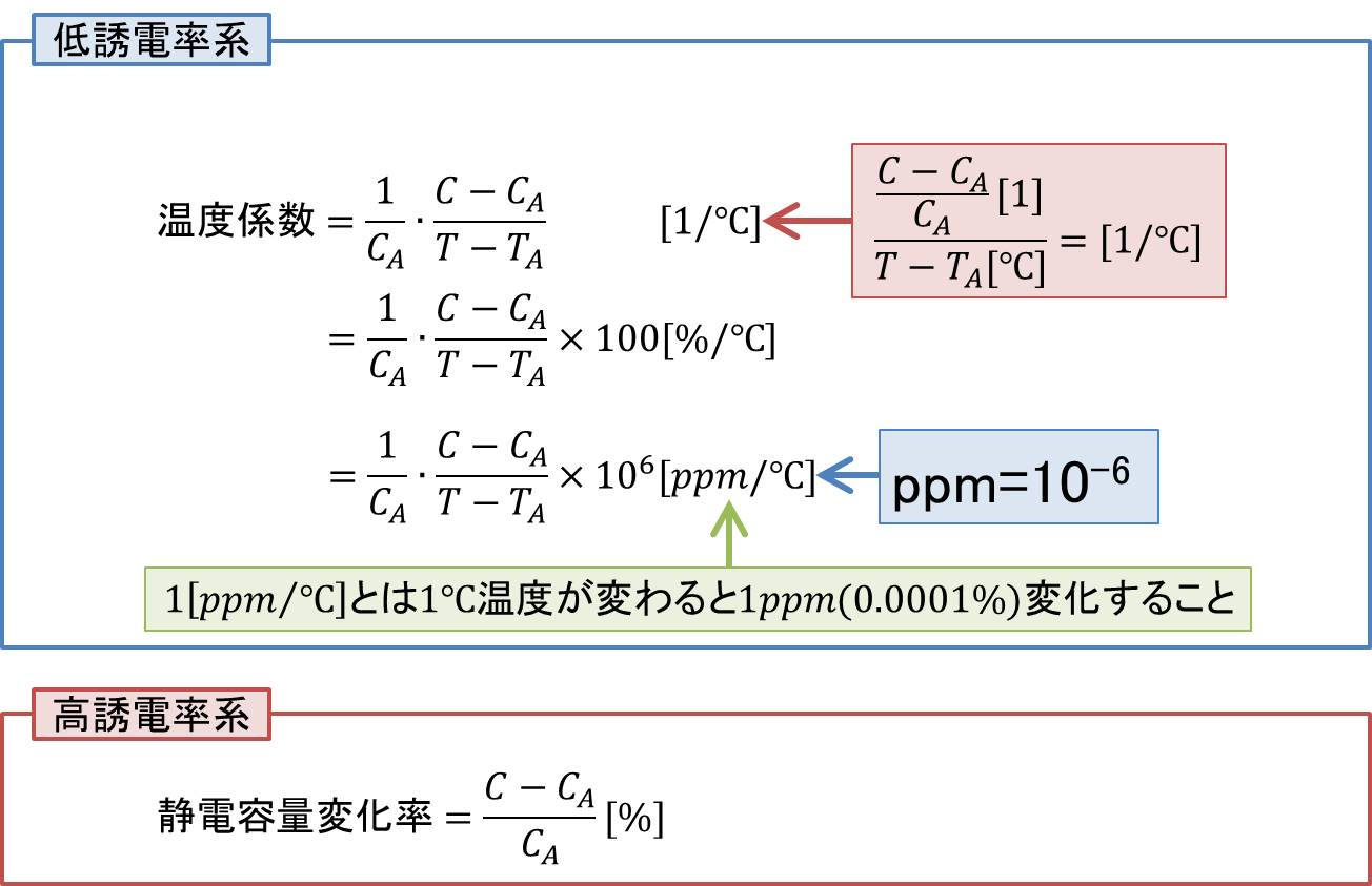 温度係数と静電容量変化率について