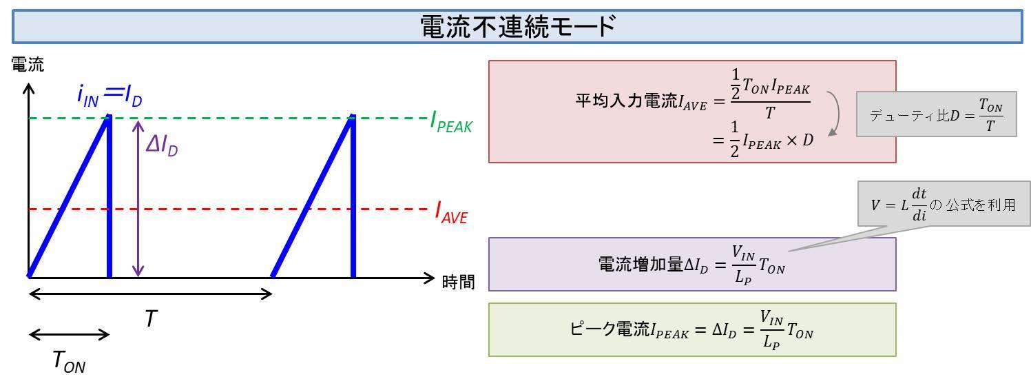電流不連続モードにおける電流の導出