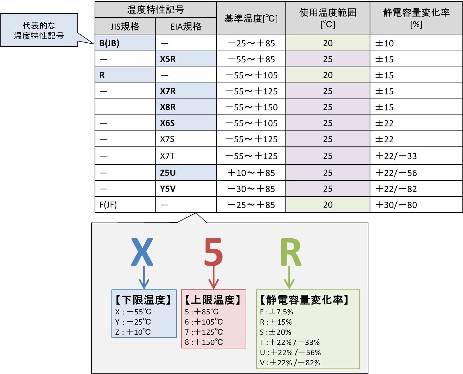 高誘電率系(Class2) セラミックコンデンサ