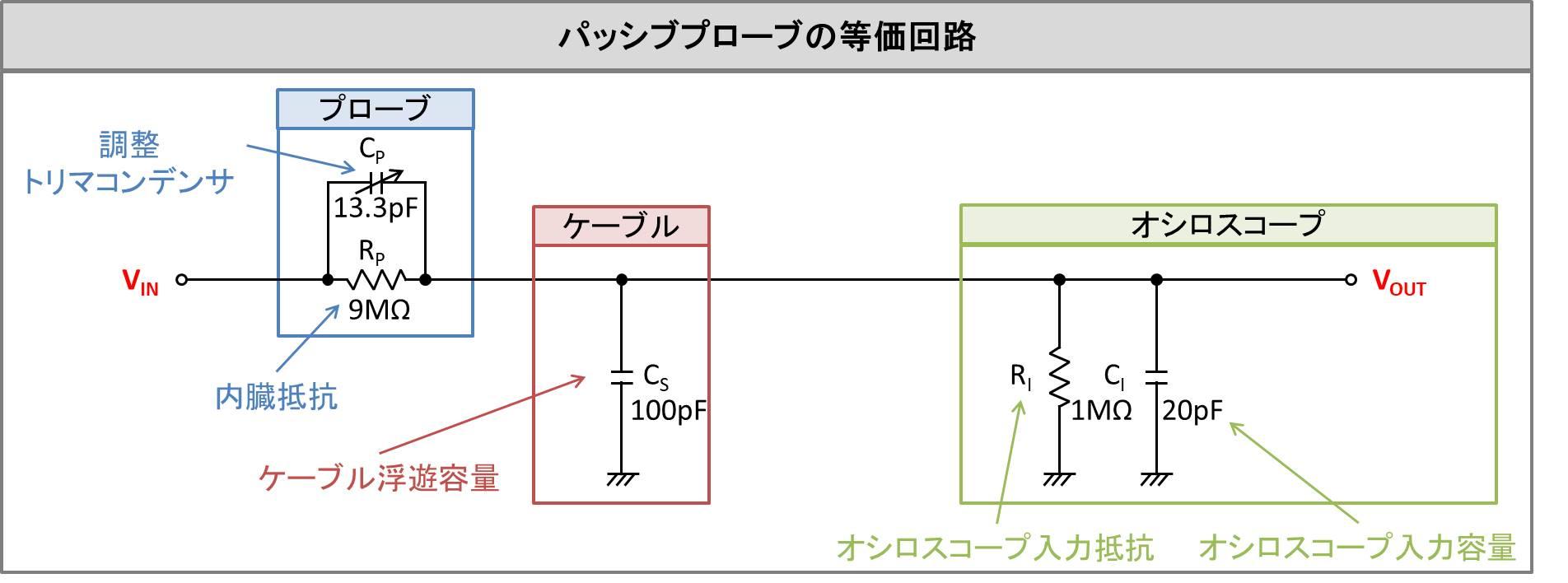 パッシブプローブの等価回路