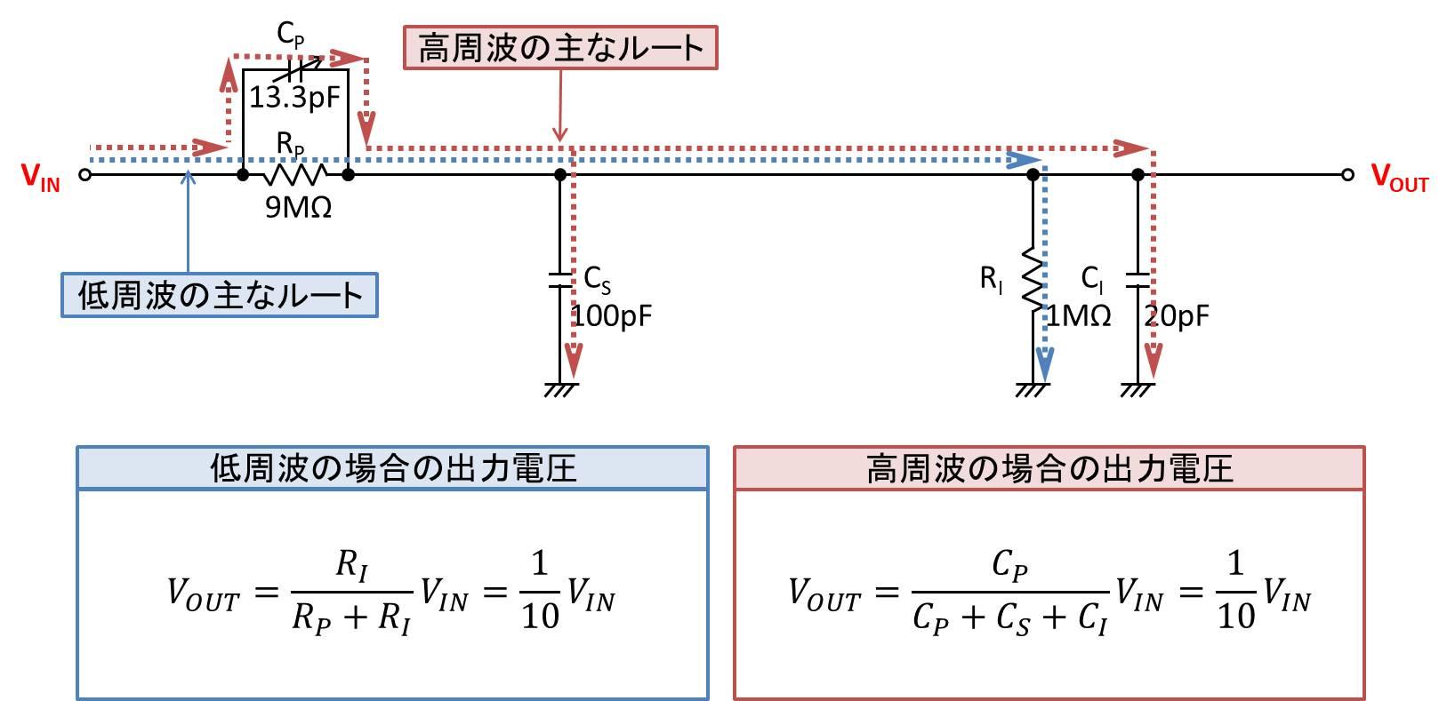 低周波と高周波の主なルート