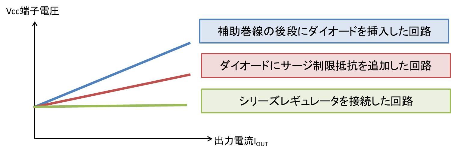 出力電流に対するVcc電圧の変化