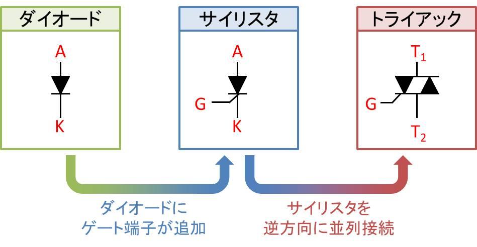 『ダイオード』と『サイリスタ』と『トライアック』の回路図の違い