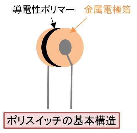 ポリスイッチの基本構造