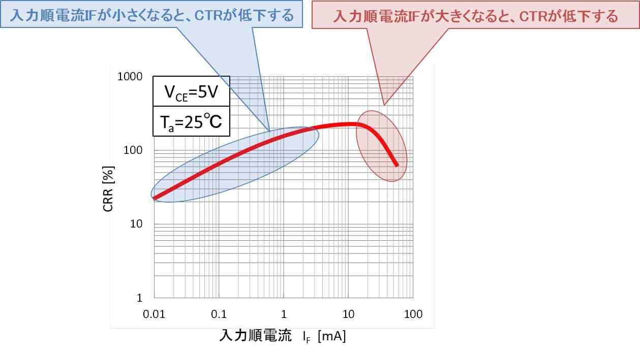 入力順電流IFの値によって変わる