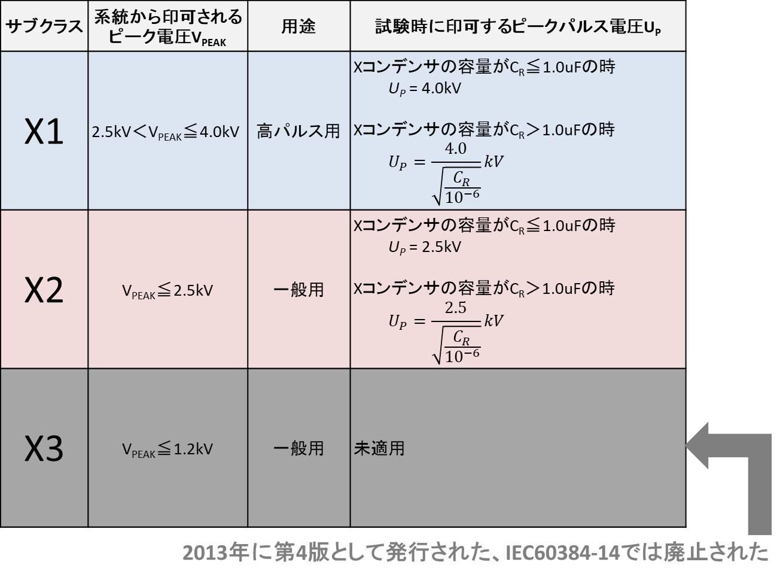 Xコンデンサのサブクラスの分類