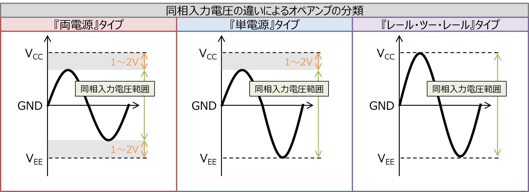 『両電源タイプ』、『単電源タイプ』、『レール・ツー・レールタイプ』の同相入力電圧範囲