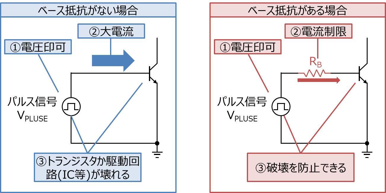 【ベース抵抗がある理由】トランジスタや駆動回路(IC等)の保護のため