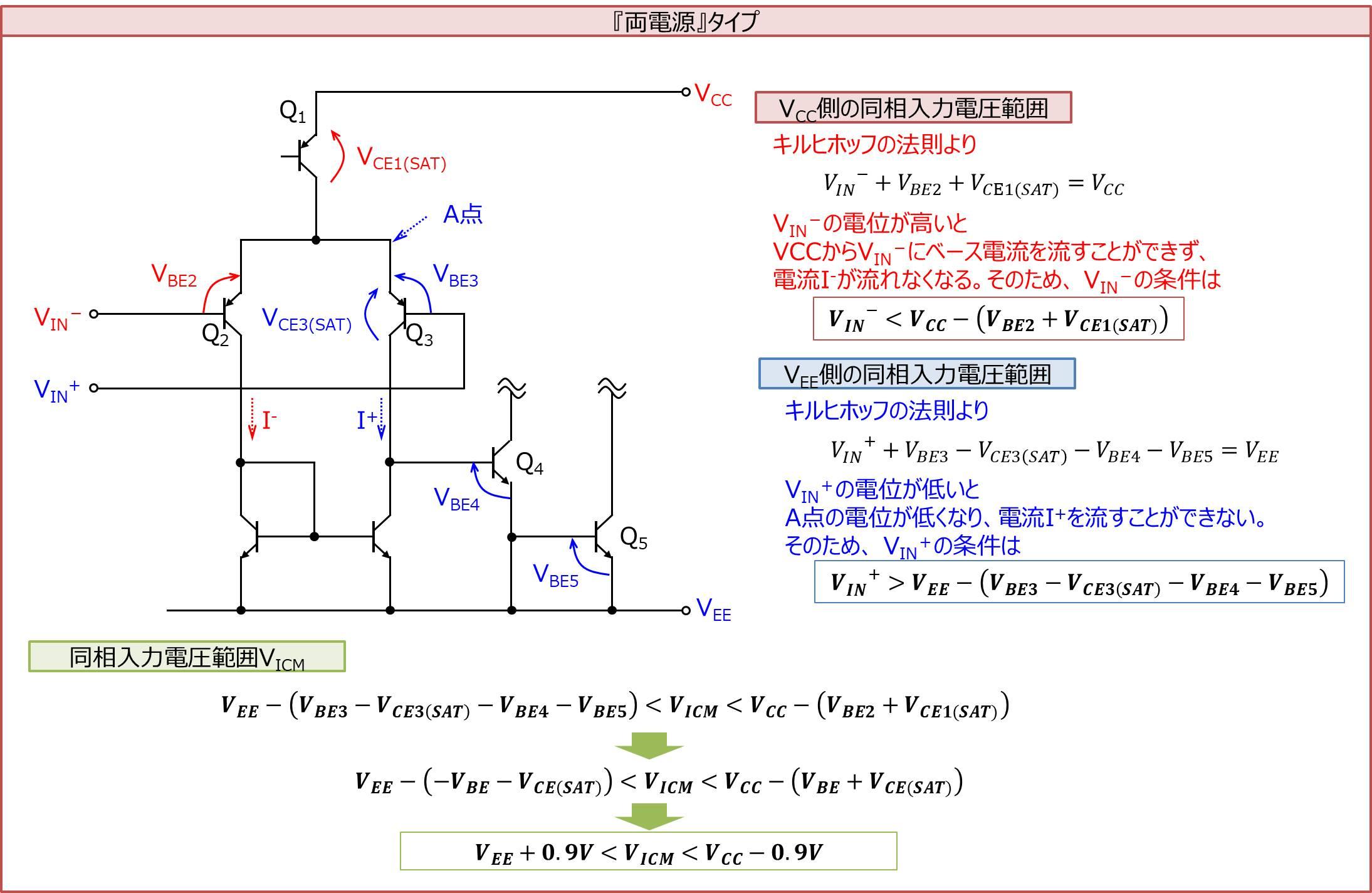 両電源タイプの同相入力電圧範囲