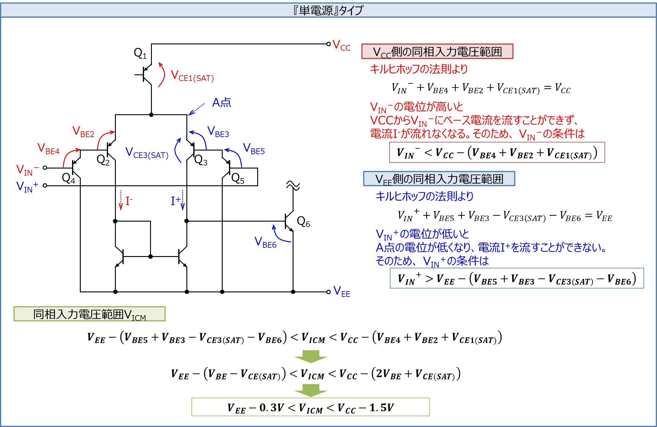 単電源タイプの同相入力電圧範囲