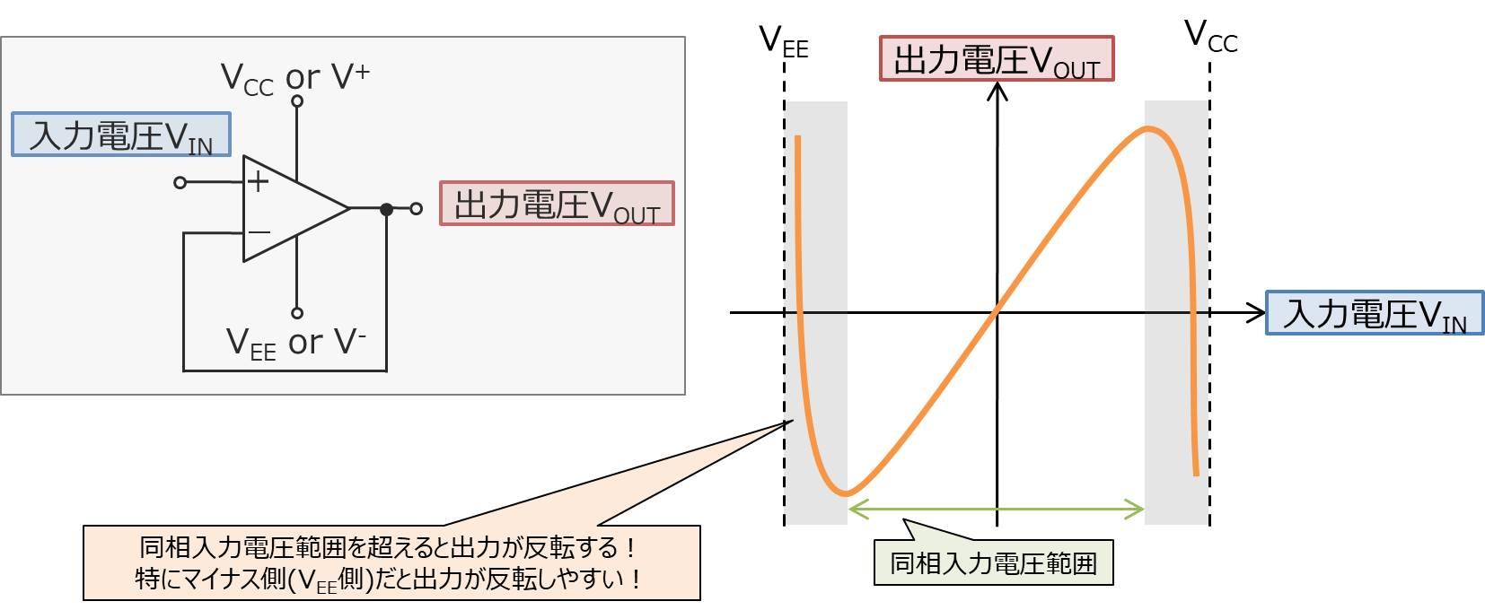 同相入力電圧範囲を超えると出力電圧が反転する