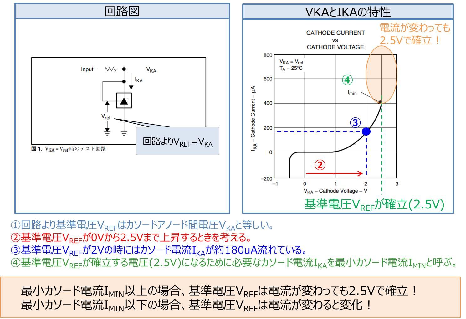 基準電圧ICの特性