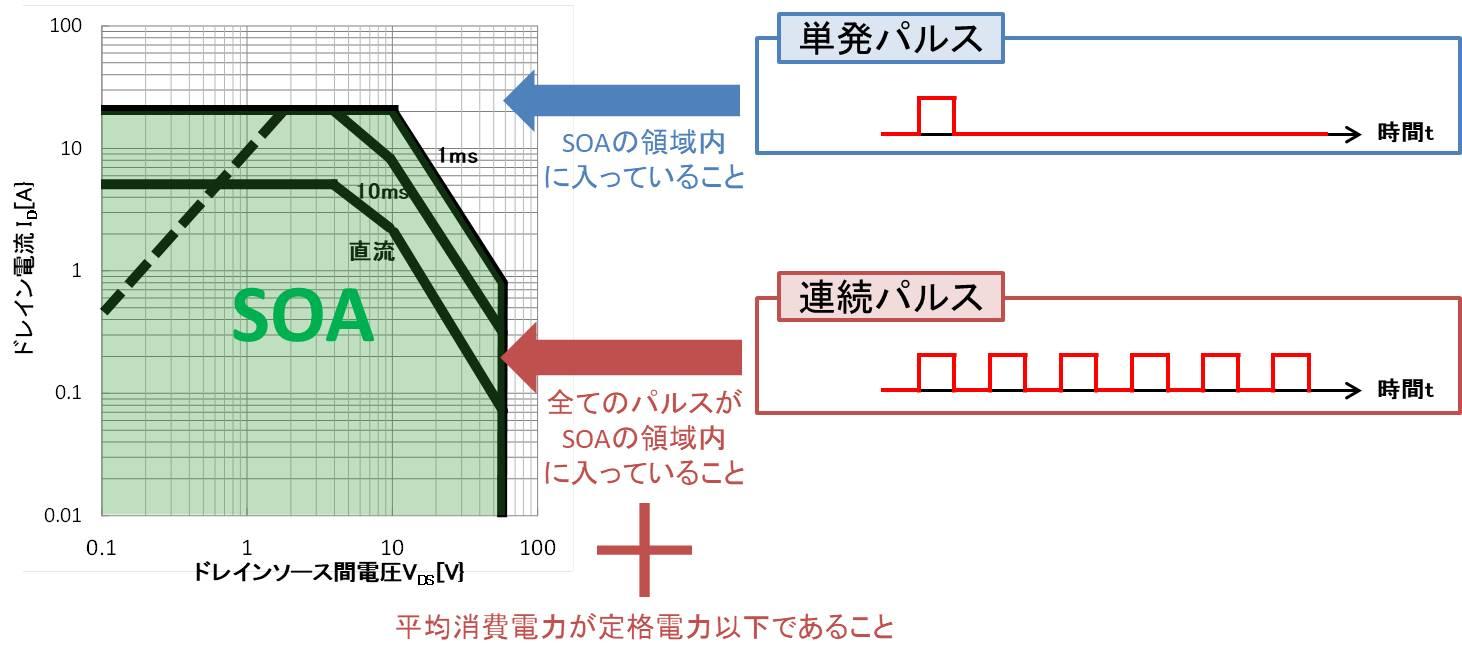 繰り返しパルスの場合は平均印加電力も測定する必要あり