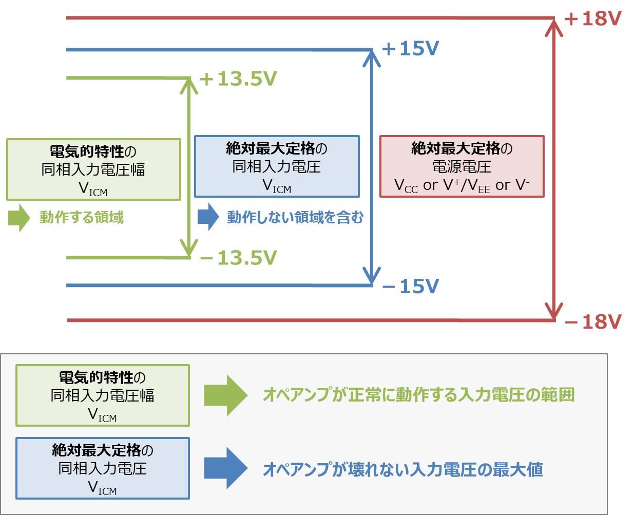 電気的特性の『同相入力電圧範囲』と絶対最大定格の『同相入力電圧』の範囲