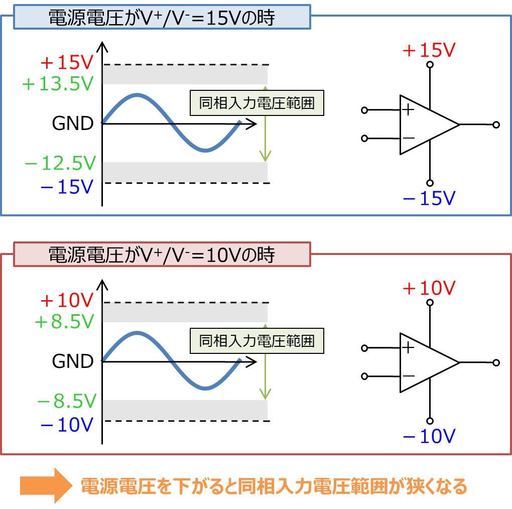 電源電圧が変化すると同相入力電圧範囲も変化する