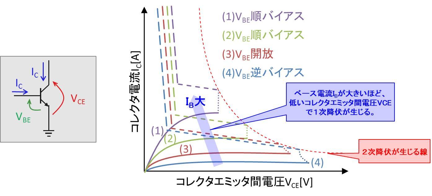2次降伏が生じる電圧はベース電流によって変わる