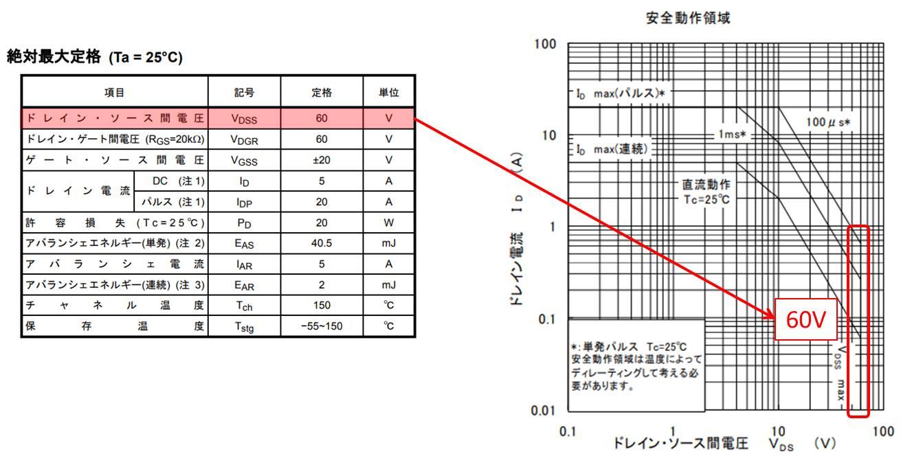 MOSFETのドレインソース間電圧の定格電圧によって決まる領域