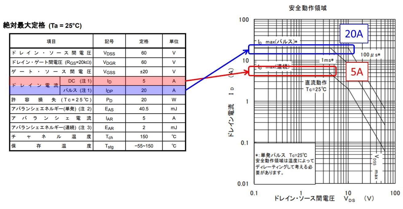 MOSFETのドレイン電流の定格電流によって決まる領域