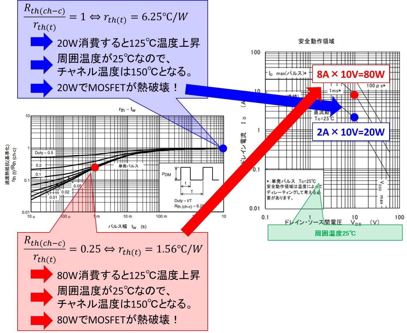 MOSFETの定格電力によって決まる領域