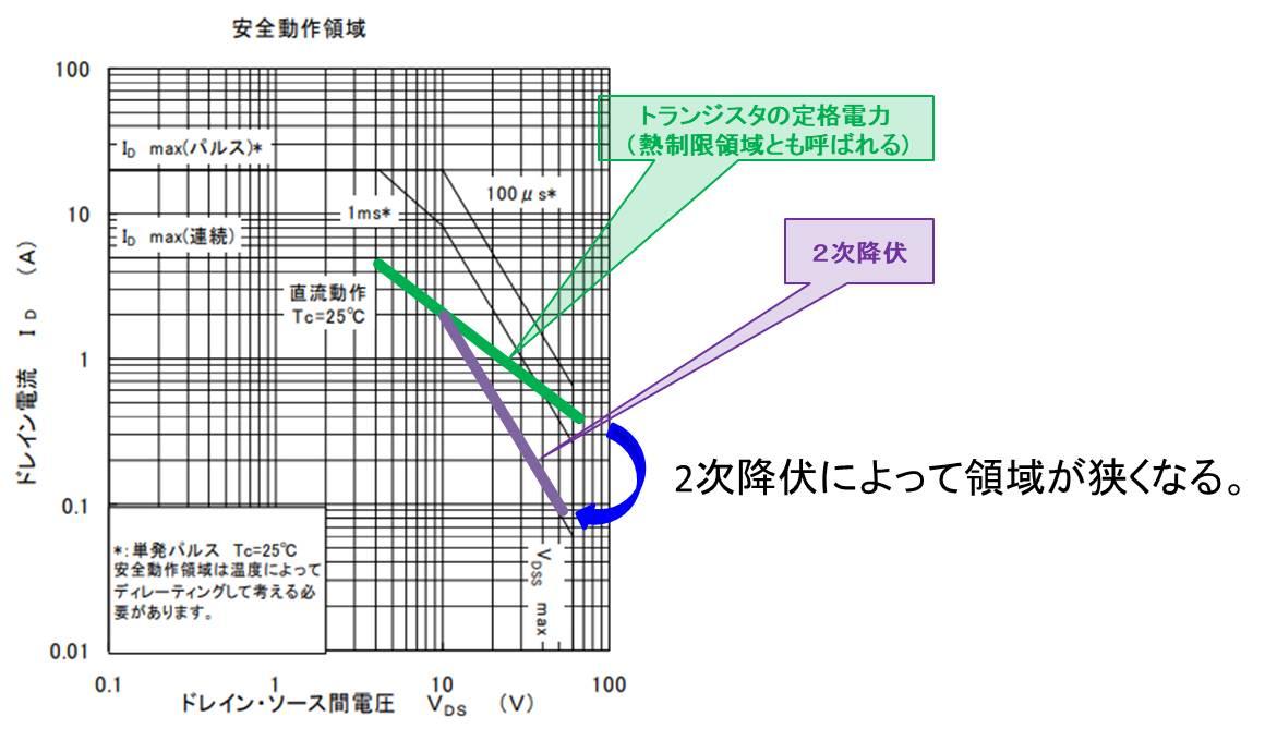 MOSFETの2次降伏によって決まる領域