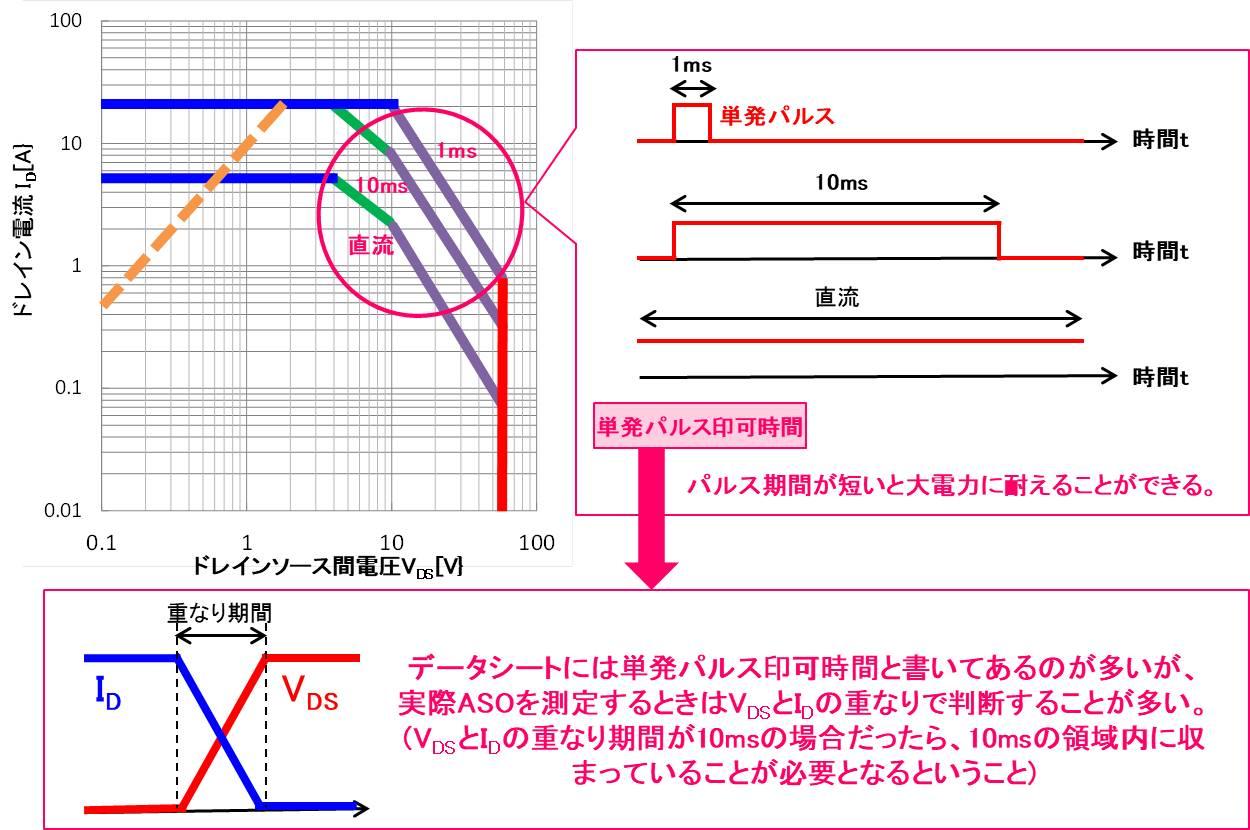 SOAの測定方法