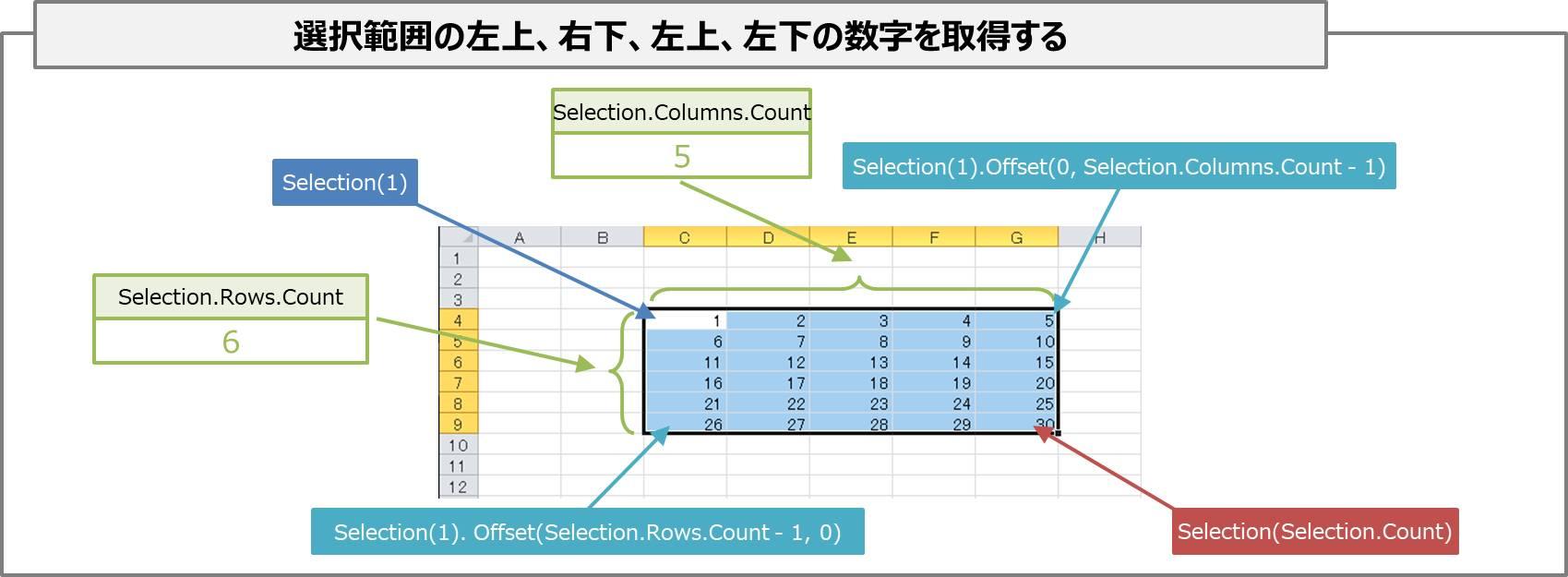 【VBA】【Selectionプロパティ】選択範囲の左上、右下、左上、左下を取得する