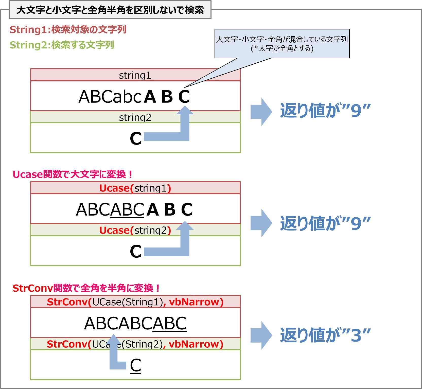 【VBA】大文字と小文字と全角半角を区別しないで検索する場合