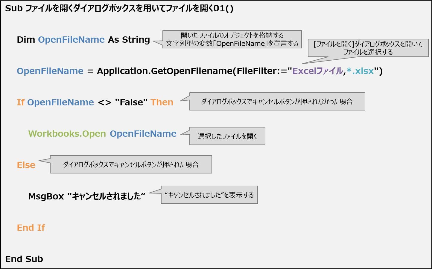 [ファイルを開く]ダイアログボックスを用いてファイルを開くプログラム