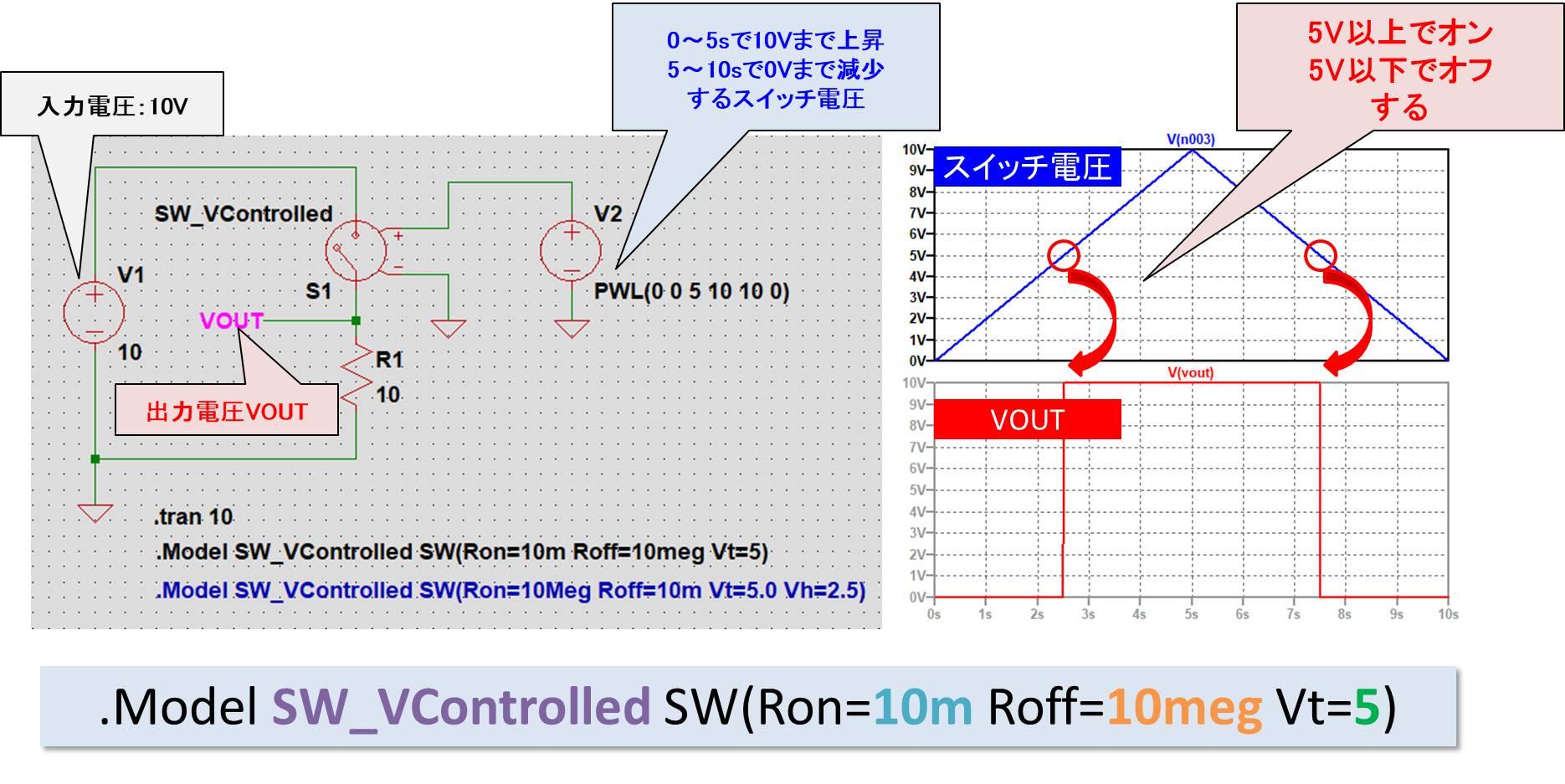 電圧制御スイッチに三角波電圧を印可する