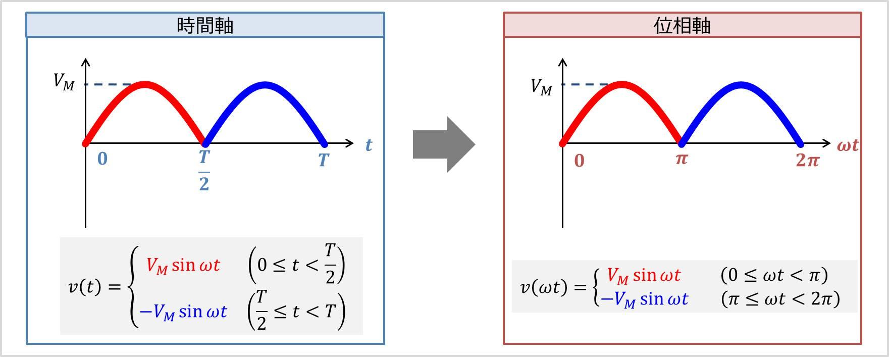 【全波整流波】時間軸(横軸t)を位相軸(横軸ωt)に変換する