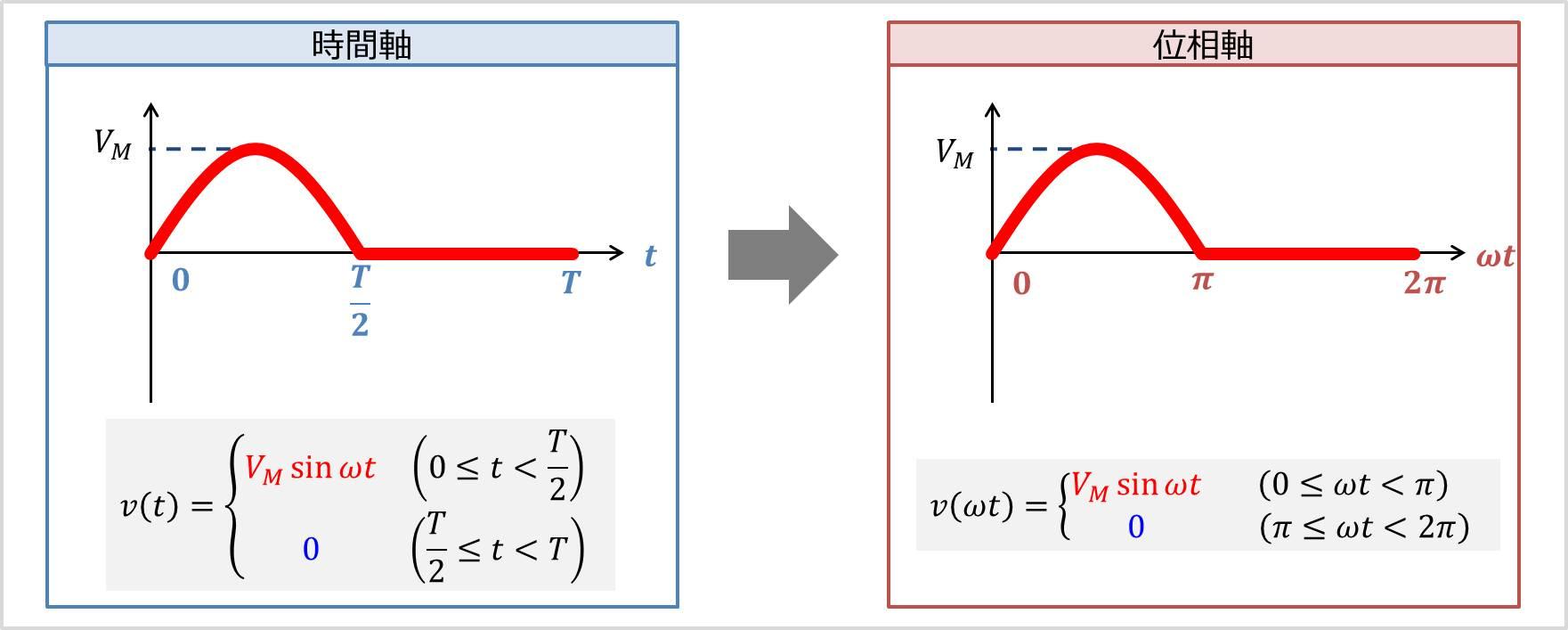 【半波整流波】時間軸(横軸t)を位相軸(横軸ωt)に変換する
