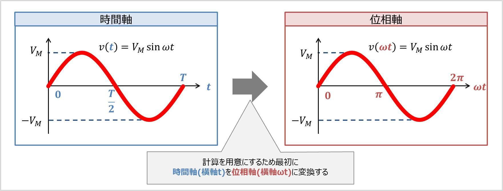 【正弦波】時間軸(横軸t)を位相軸(横軸ωt)に変換する